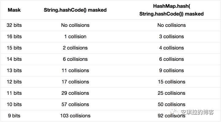 一个HashMap跟面试官扯了半个小时