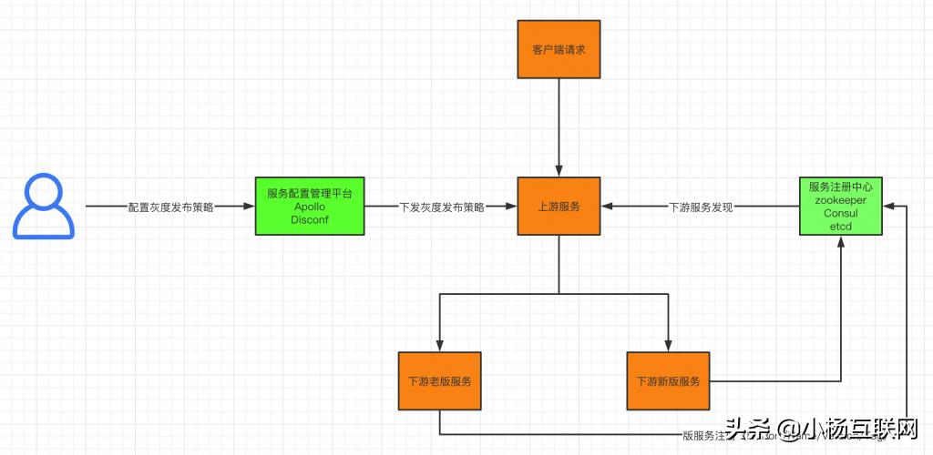 灰度发布的系统架构设计