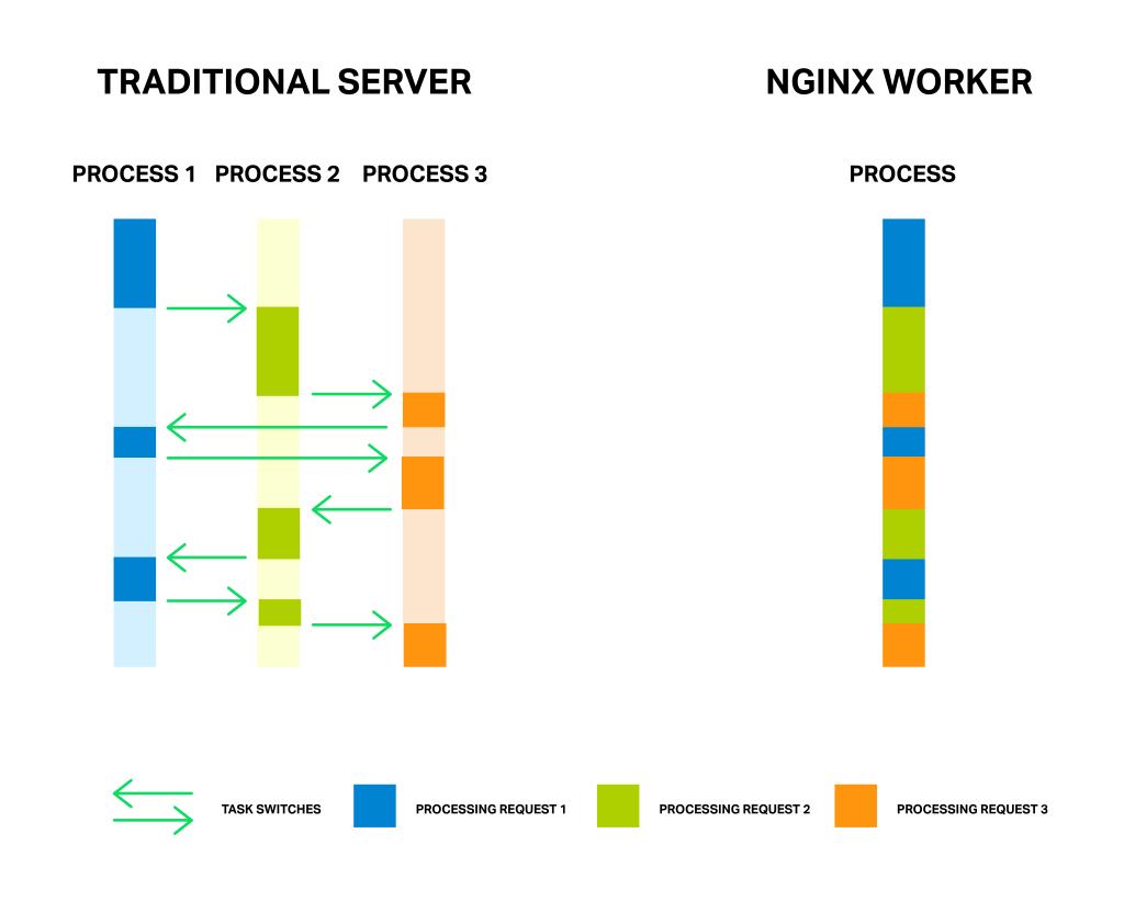 峰哥的10个建议,让公司系统性能提升10倍!