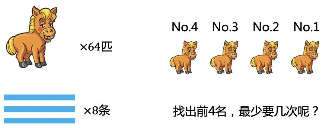 腾讯面试题:64匹马,8赛道,找出最快的4匹最少要几次?