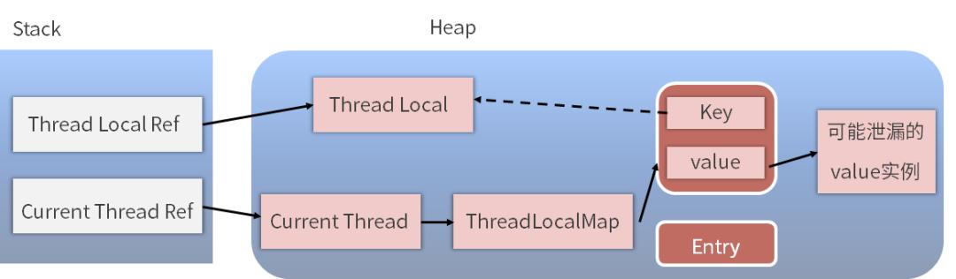 为何每次用完 ThreadLocal 都要调用 remove()