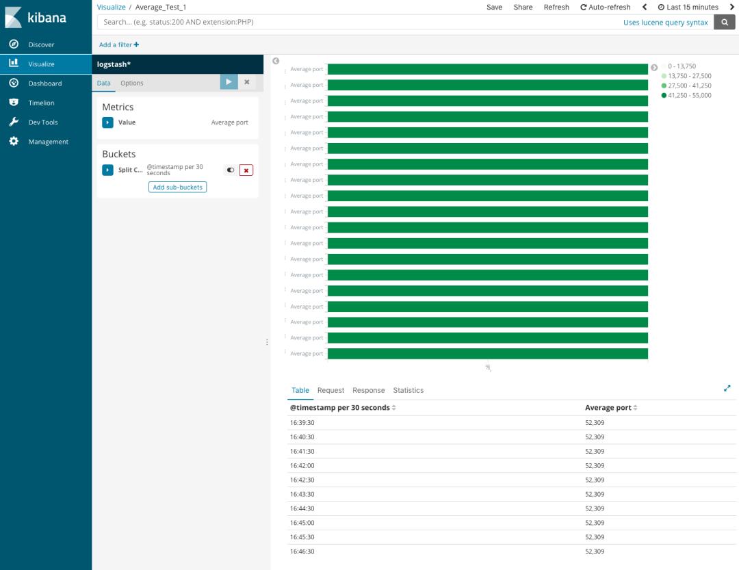 SpringBoot整合Elastricsearch + LogStash + Kibana太简单了!