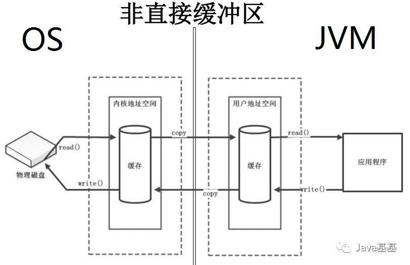 Java 压缩20M文件从30秒到1秒的优化过程,真不相信?