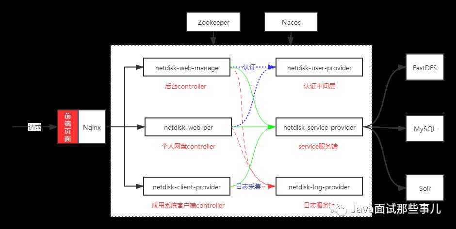 Java高仿百度网盘项目
