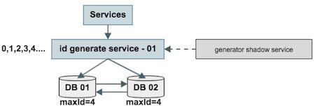 6种常见分布式唯一ID生成策略及它们的优缺点对比