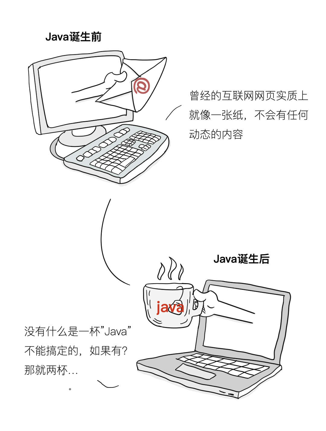 漫画 | Java语言是如何诞生的?