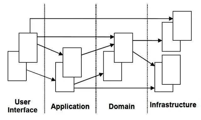 一文理解 DDD 领域驱动设计!