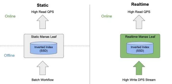 Pinterest 搜索系统实时化的挑战和建设实践
