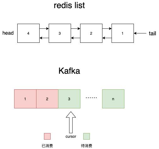 Redis、Kafka 和 Pulsar 消息队列对比