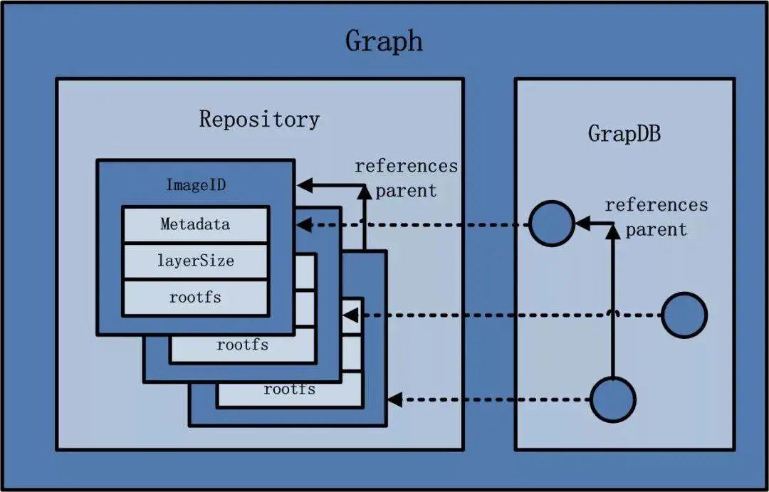 图解 Docker 架构