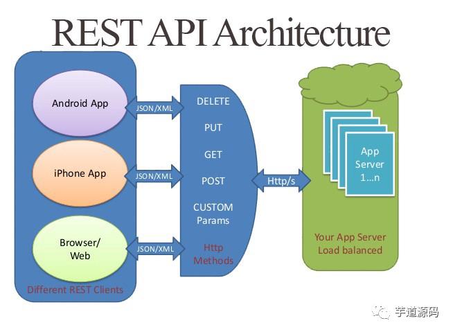 4 种主流的 API 架构风格对比