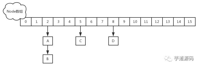 为什么 ConcurrentHashMap 的读操作不需要加锁?为什么 ConcurrentHashMap 的读操作不需要加锁?