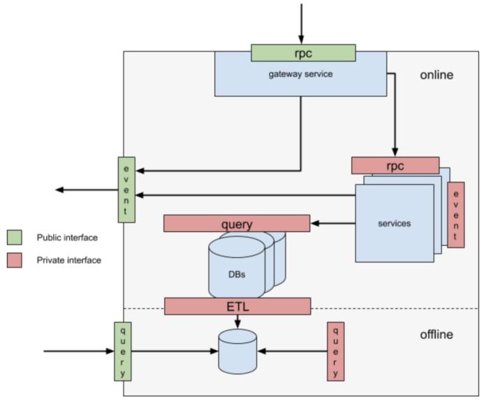 面向 DDD 领域的微服务架构设计实践
