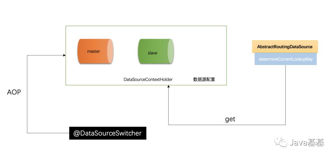 SpringBoot,来实现MySQL读写分离技术