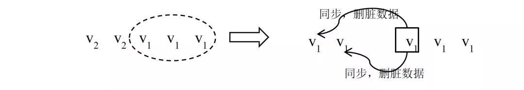 深度介绍分布式系统原理与设计
