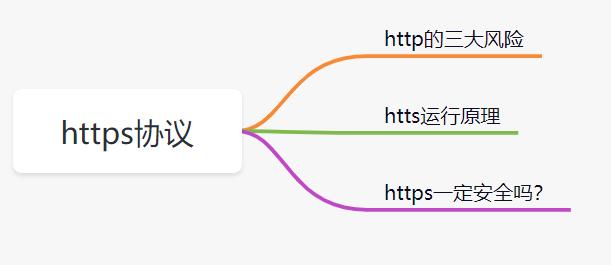 开发一个网站,用户密码你打算怎么存储?