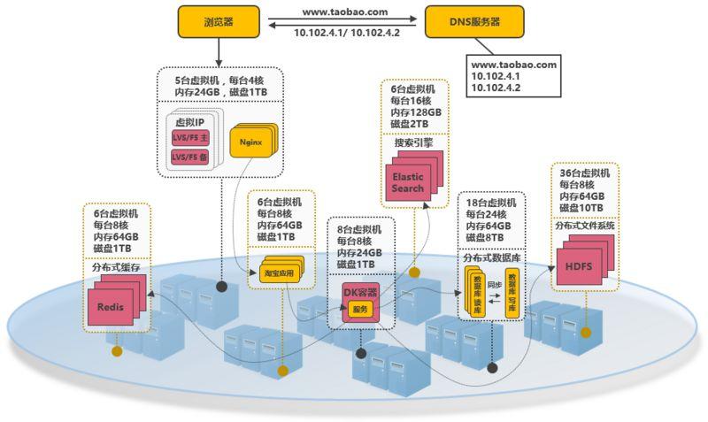 淘宝服务端并发分布式架构演进之路