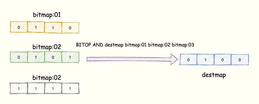 Redis 实战篇:巧用 Bitmap 实现亿级海量数据统计