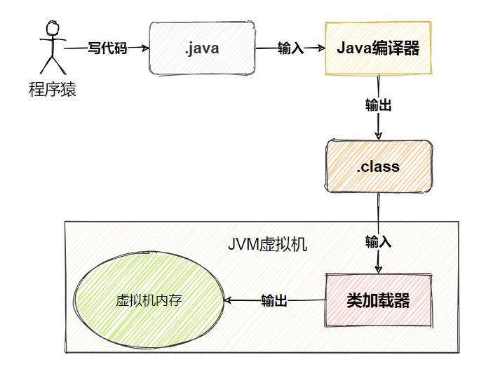 Java类加载器:坑爹是我的特色