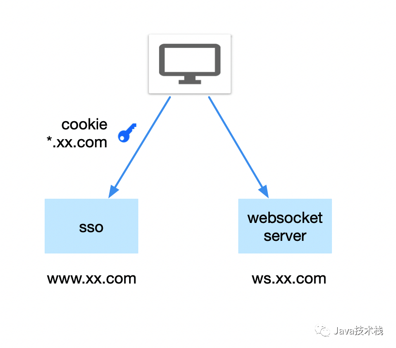关于 websocket 跨域的一个奇怪问题…
