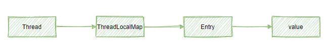 ThreadLocal使用与原理