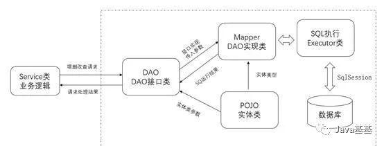CTO说:Service 层和 Dao 的接口是不是多此一举?