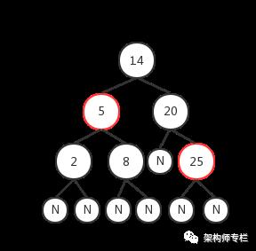 美团实习面试:熟悉红黑树?能不能手写一下?