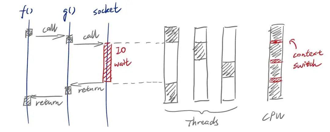 异步编程的几种方式,你知道几种?