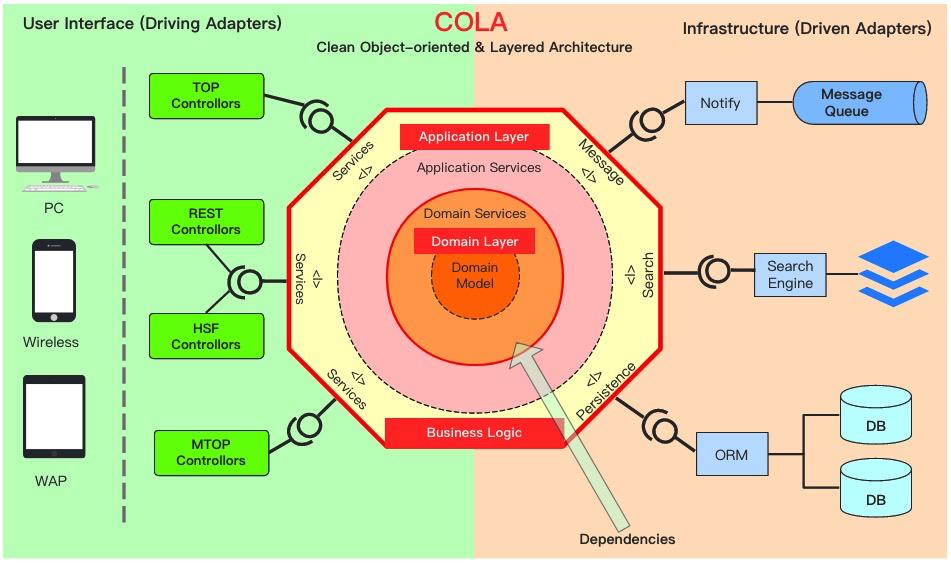 架构之道:分离业务逻辑和技术细节