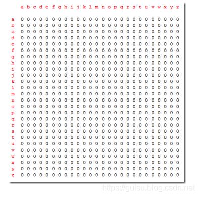 硬盘的读写原理详解