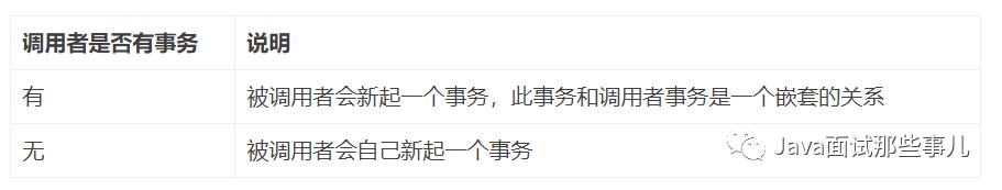 京东电话面:说说你对Spring事务传播属性的理解?