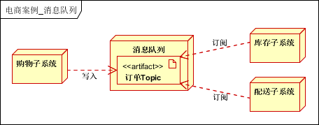 详解 | 大型分布式电商系统架构