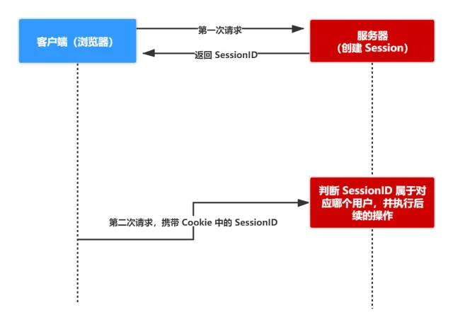 傻傻分不清之 Cookie、Session、Token、JWT