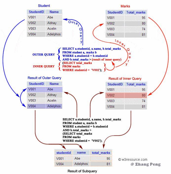 拿好这SQL 语法速成手册!