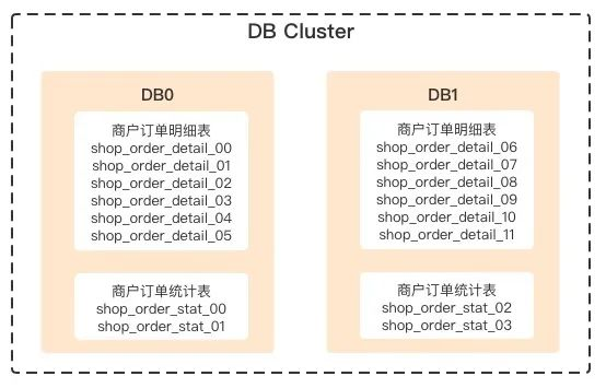 分区取模分库分表策略:多表事务分库内闭环解决方案