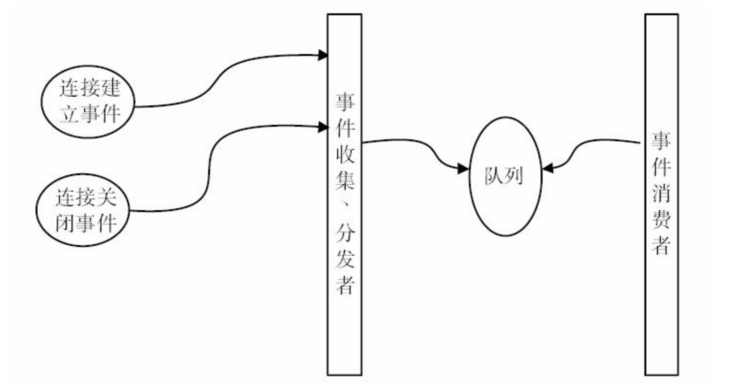 Nginx 核心架构设计,揭秘其为何能支持高并发?