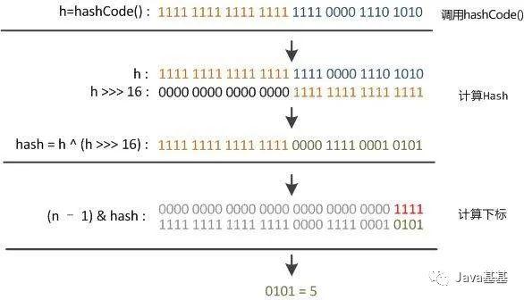图文并茂:HashMap 经典详解!