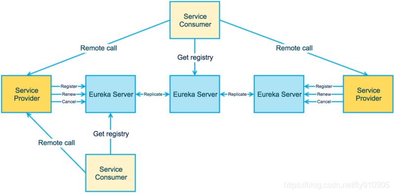 ZooKeeper、Eureka、Consul 、Nacos,微服务注册中心怎么选?