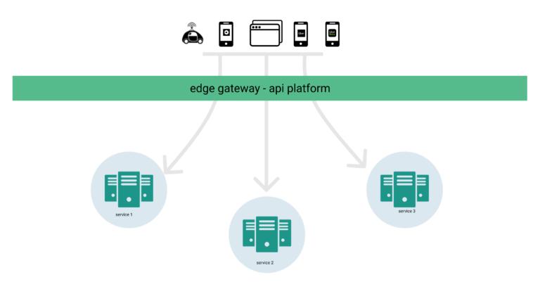 揭秘 Uber API 网关的架构