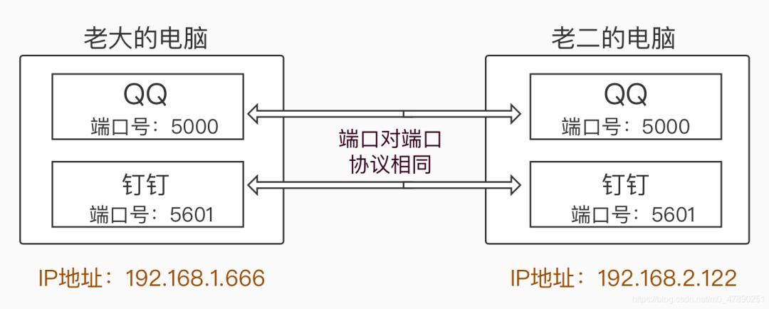 终于把 TCP 协议与 UDP 协议给整明白了!