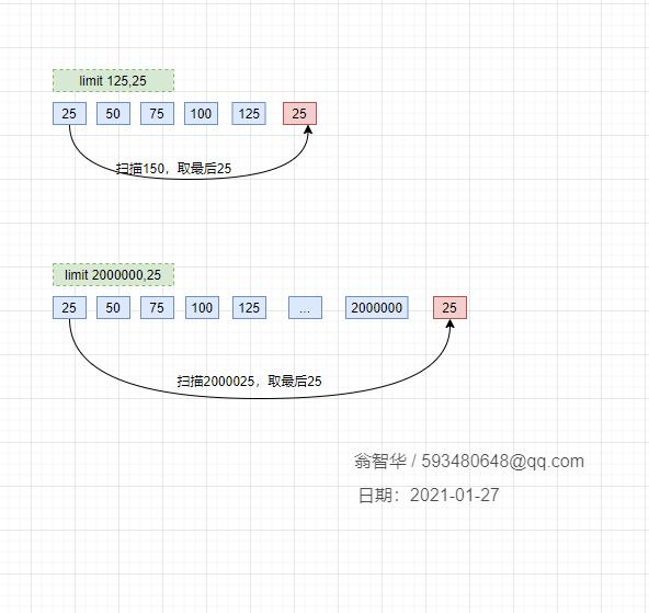 MySQL 亿级数据分页的优化