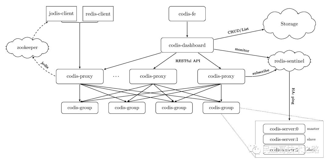 Redis 集群化的 3 种方案对比