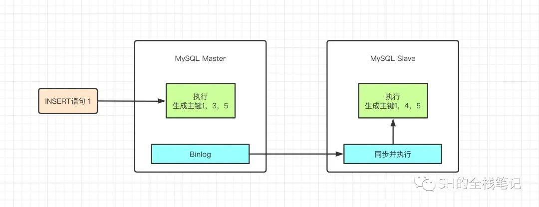 深入剖析 MySQL 自增锁