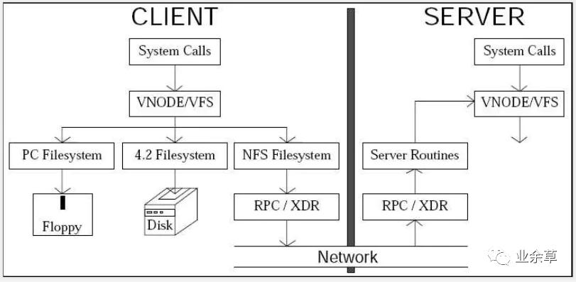 如果让你设计一个分布式文件系统,该从哪些方面考虑?