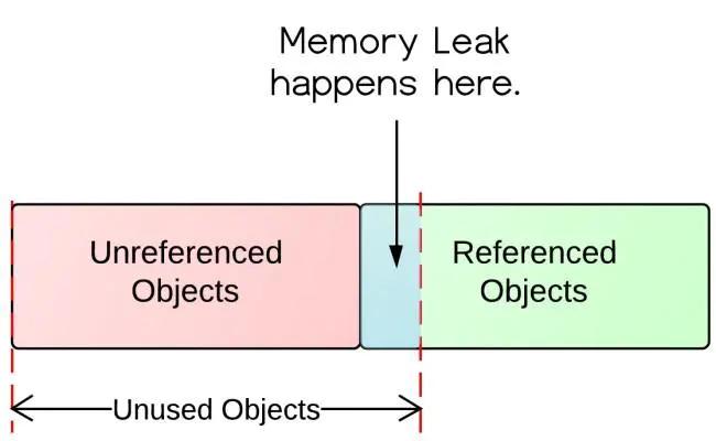 Java中关于内存泄漏分析和解决方案,都在这里了!
