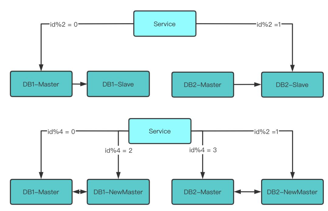 如何实现丝滑般的数据库扩容