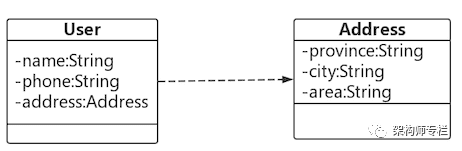 Java 8 一行代码解决了空指针问题,太厉害了…