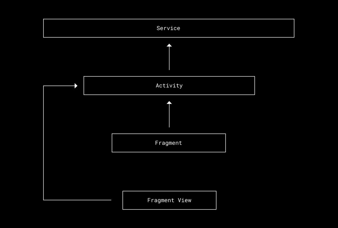 Dropbox 如何解决 Android App 的内存泄漏问题?