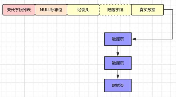 阿里面试敖丙被问:MySql数据是如何存储在磁盘上存储的?