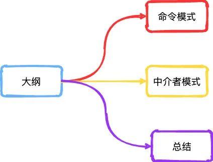 命令模式&中介者模式
